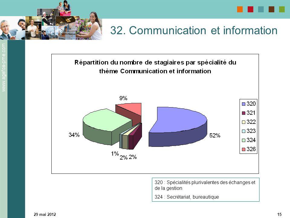www.agefos-pme.com 29 mai 201215 32. Communication et information 320 : Spécialités plurivalentes des échanges et de la gestion 324 : Secrétariat, bur