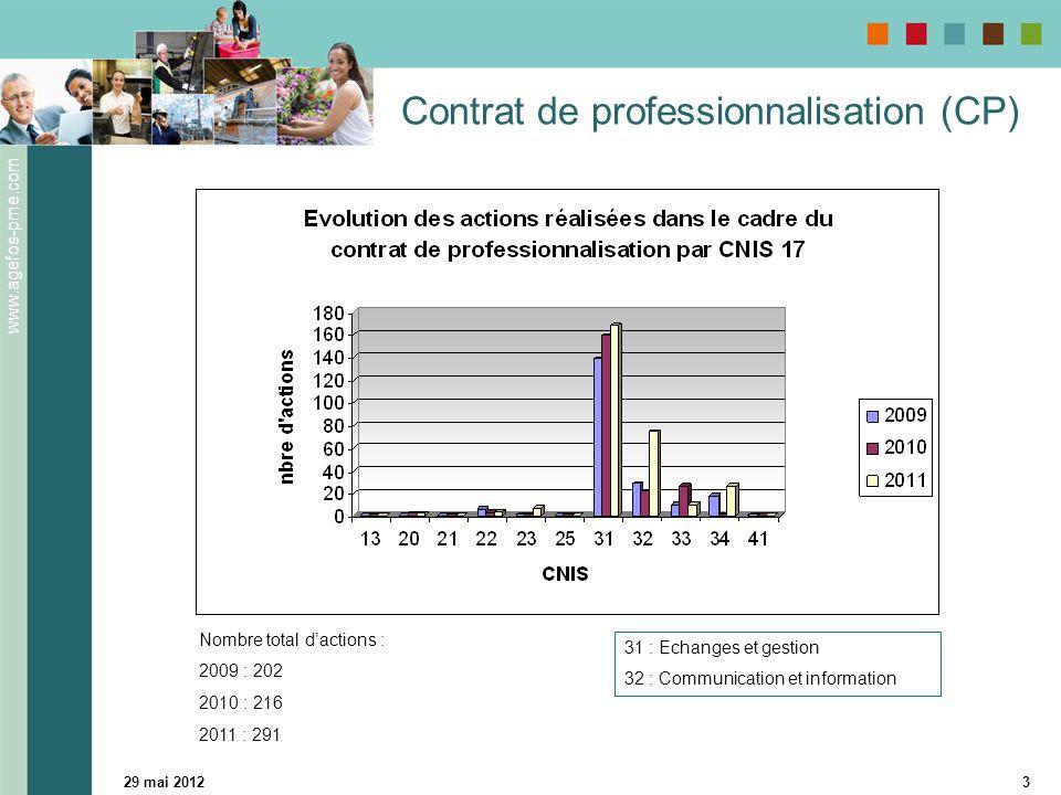 www.agefos-pme.com 29 mai 20124 Contrat de professionnalisation 31 : Echanges et gestion 32 : Communication et information Nombre total d'entreprises : 2009 : 145 2010 : 168 2011 : 157