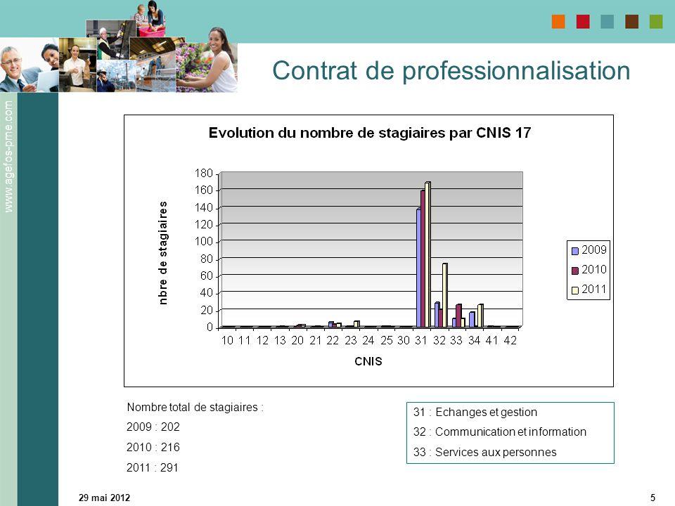www.agefos-pme.com 29 mai 20126 Contrat de professionnalisation 31 : Echanges et gestion 32 : Communication et information Nombre total d'heures stagiaires : 2009 : 151 310 2010 : 168 375 2011 : 189 176