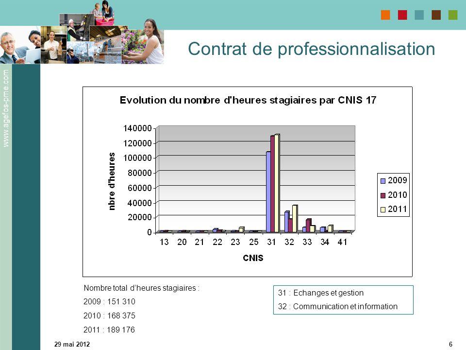 www.agefos-pme.com 29 mai 20126 Contrat de professionnalisation 31 : Echanges et gestion 32 : Communication et information Nombre total d'heures stagi