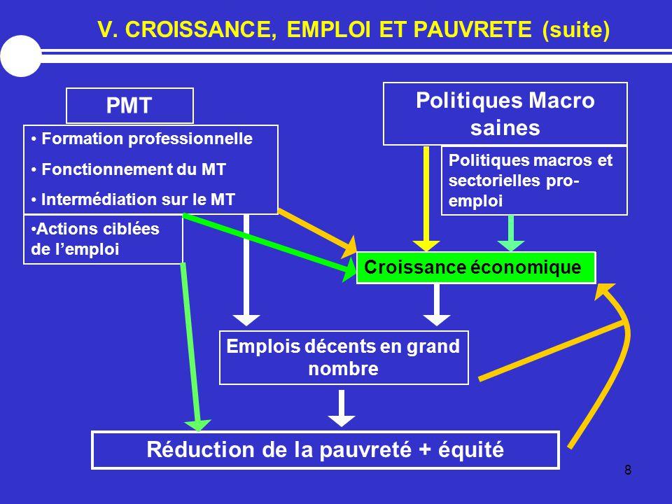 8 Croissance économique Politiques Macro saines Politiques macros et sectorielles pro- emploi Emplois décents en grand nombre PMT Formation professionnelle Fonctionnement du MT Intermédiation sur le MT Actions ciblées de l'emploi Réduction de la pauvreté + équité Croissance économique V.