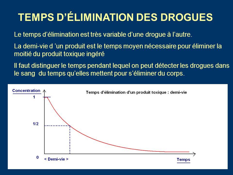 TEMPS D'ÉLIMINATION DES DROGUES Le temps d'élimination est très variable d'une drogue à l'autre. La demi-vie d 'un produit est le temps moyen nécessai