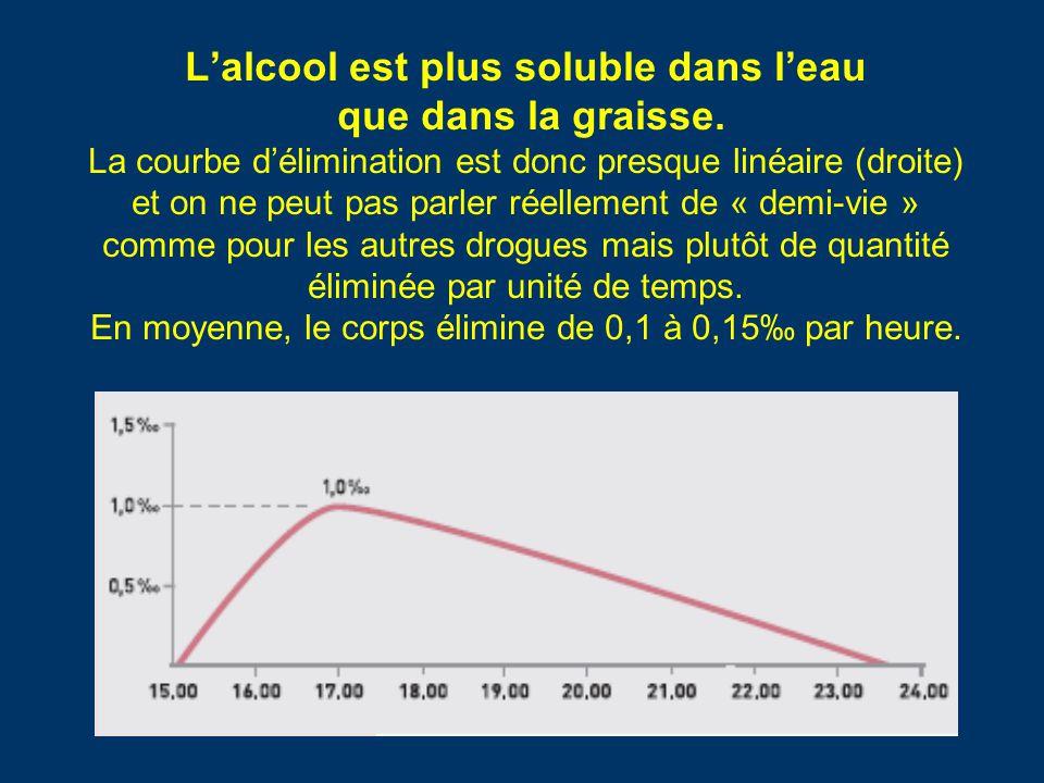 L'alcool est plus soluble dans l'eau que dans la graisse. La courbe d'élimination est donc presque linéaire (droite) et on ne peut pas parler réelleme
