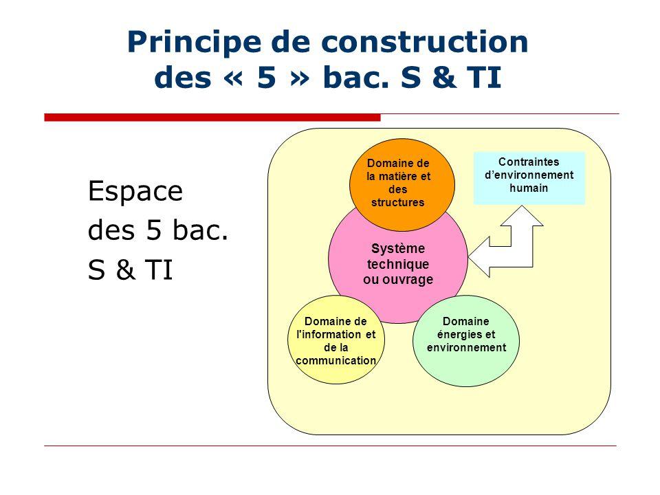 Principe de construction des « 5 » bac.S & TI Espace des 5 bac.