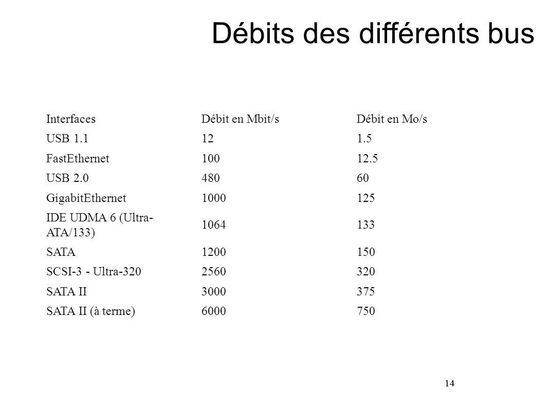 14 Débits des différents bus 14 InterfacesDébit en Mbit/sDébit en Mo/s USB 1.1121.5 FastEthernet10012.5 USB 2.048060 GigabitEthernet1000125 IDE UDMA 6