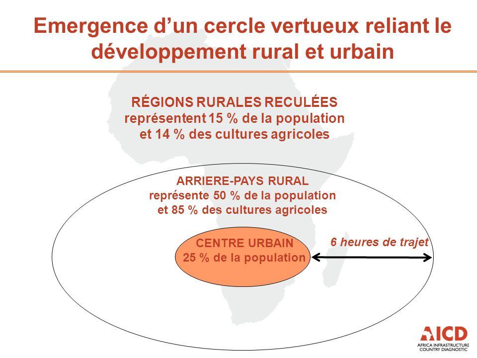 Emergence d'un cercle vertueux reliant le développement rural et urbain CENTRE URBAIN 25 % de la population ARRIERE-PAYS RURAL représente 50 % de la population et 85 % des cultures agricoles RÉGIONS RURALES RECULÉES représentent 15 % de la population et 14 % des cultures agricoles 6 heures de trajet