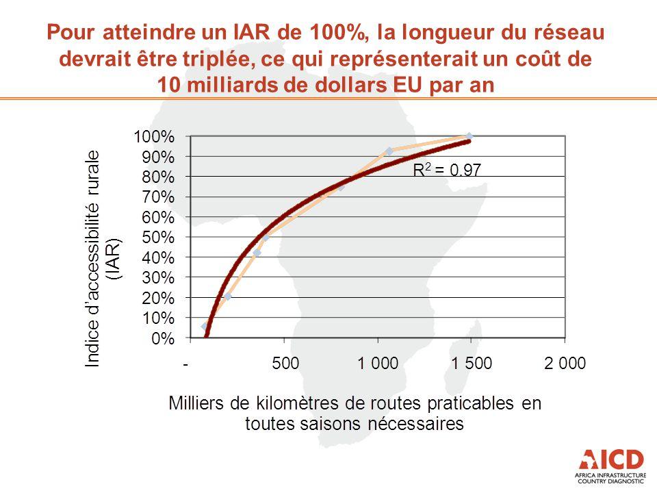 Pour atteindre un IAR de 100%, la longueur du réseau devrait être triplée, ce qui représenterait un coût de 10 milliards de dollars EU par an