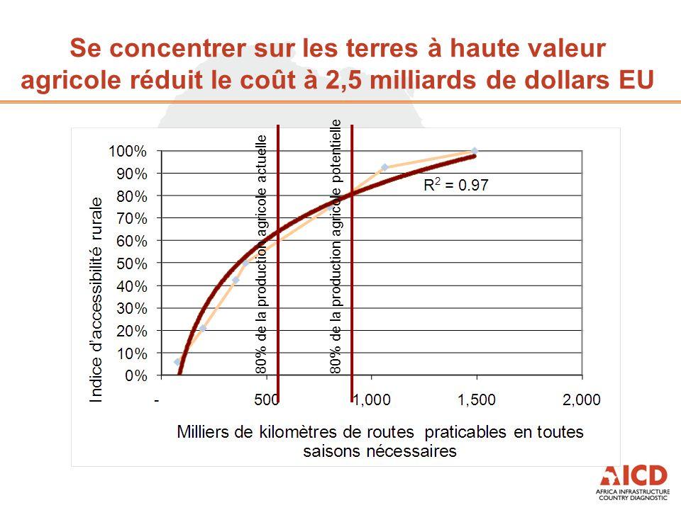 Se concentrer sur les terres à haute valeur agricole réduit le coût à 2,5 milliards de dollars EU 80% de la production agricole actuelle 80% de la production agricole potentielle
