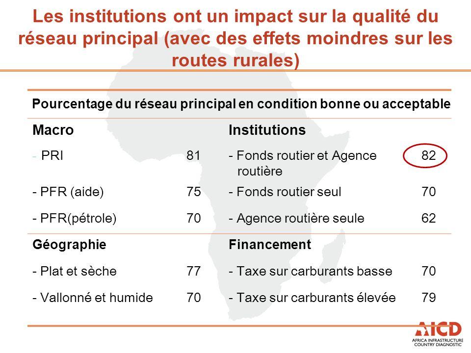 Les institutions ont un impact sur la qualité du réseau principal (avec des effets moindres sur les routes rurales) MacroInstitutions - PRI81- Fonds routier et Agence routière 82 - PFR (aide)75- Fonds routier seul70 - PFR(pétrole)70- Agence routière seule62 GéographieFinancement - Plat et sèche77- Taxe sur carburants basse70 - Vallonné et humide70- Taxe sur carburants élevée79 Pourcentage du réseau principal en condition bonne ou acceptable
