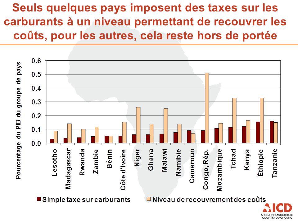 Seuls quelques pays imposent des taxes sur les carburants à un niveau permettant de recouvrer les coûts, pour les autres, cela reste hors de portée