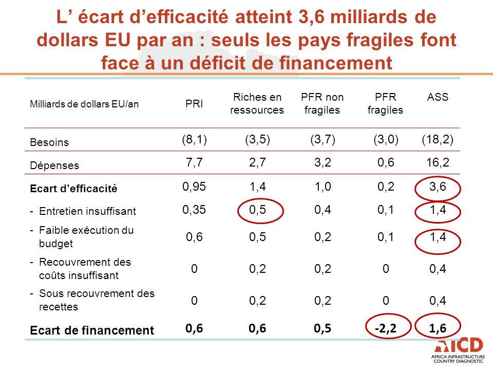 L' écart d'efficacité atteint 3,6 milliards de dollars EU par an : seuls les pays fragiles font face à un déficit de financement Milliards de dollars EU/an PRI Riches en ressources PFR non fragiles PFR fragiles ASS Besoins (8,1)(3,5)(3,7)(3,0)(18,2) Dépenses 7,72,73,20,616,2 Ecart d'efficacité 0,951,41,00,23,6 -Entretien insuffisant 0,350,50,40,11,4 - Faible exécution du budget 0,60,50,20,11,4 - Recouvrement des coûts insuffisant 00,2 00,4 - Sous recouvrement des recettes 00,2 00,4 Ecart de financement 0,6 0,5-2,21,6