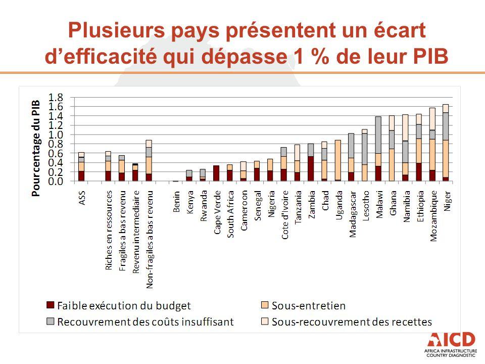Plusieurs pays présentent un écart d'efficacité qui dépasse 1 % de leur PIB