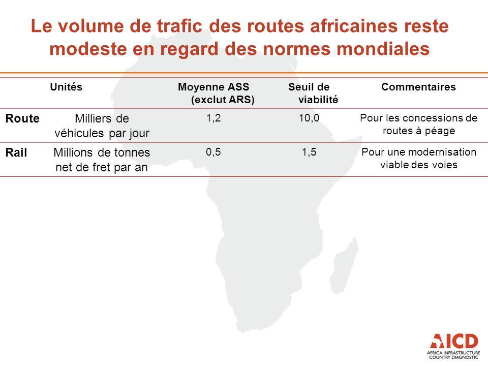 Le volume de trafic des routes africaines reste modeste en regard des normes mondiales UnitésMoyenne ASS (exclut ARS) Seuil de viabilité Commentaires RouteMilliers de véhicules par jour 1,210,0Pour les concessions de routes à péage RailMillions de tonnes net de fret par an 0,51,5Pour une modernisation viable des voies