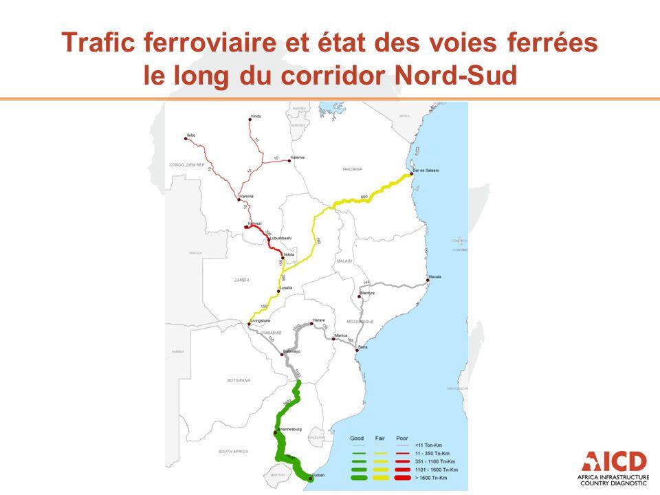 Trafic ferroviaire et état des voies ferrées le long du corridor Nord-Sud