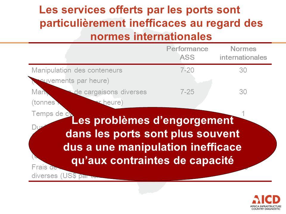 Les services offerts par les ports sont particulièrement inefficaces au regard des normes internationales Performance ASS Normes internationales Manipulation des conteneurs (mouvements par heure) 7-2030 Manipulation de cargaisons diverses (tonnes métriques par heure) 7-2530 Temps de cycle camion (en heures)4-101 Durée d'entreposage des conteneurs (en jours) 6-157 Frais de manipulation des conteneurs (US$) 100-32080-150 Frais de manipulation des cargaisons diverses (US$ par tonne métrique) 6-156-9 Les problèmes d'engorgement dans les ports sont plus souvent dus a une manipulation inefficace qu'aux contraintes de capacité