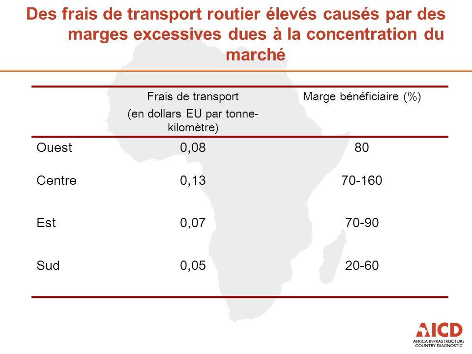 Des frais de transport routier élevés causés par des marges excessives dues à la concentration du marché Frais de transport (en dollars EU par tonne- kilomètre) Marge bénéficiaire (%) Ouest0,0880 Centre0,1370-160 Est0,0770-90 Sud0,0520-60