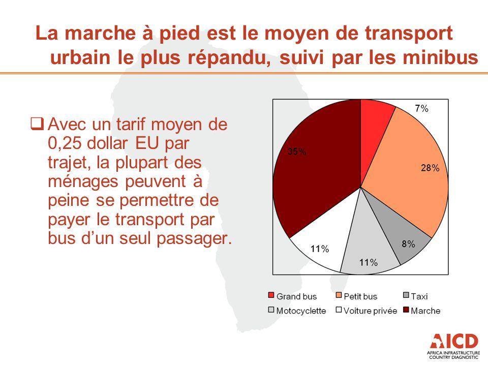 La marche à pied est le moyen de transport urbain le plus répandu, suivi par les minibus  Avec un tarif moyen de 0,25 dollar EU par trajet, la plupart des ménages peuvent à peine se permettre de payer le transport par bus d'un seul passager.