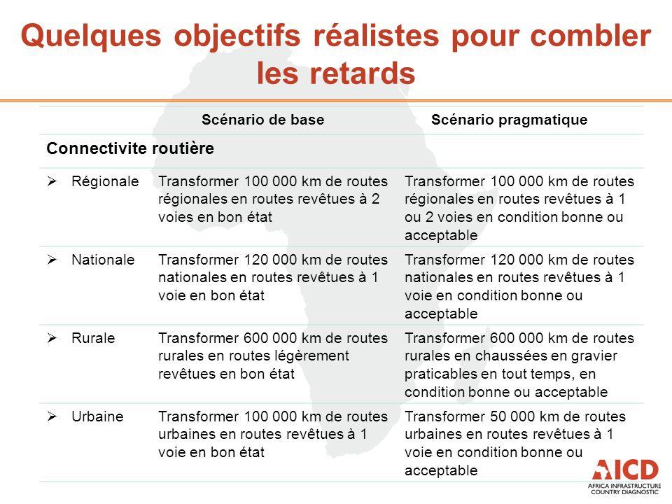Un coût total de 18,2 milliards de dollars EU, dont 1,1 milliard seulement pour les nouvelles infrastructures Milliards de dollars EU/an Investissements Exploitation et maintenance TOTAL Amélioration ModernisationExtensionTotal Aéroports 0,0 0,1 0,70,8 Ports 0,10,0 0,10,00,1 Chemins de fer 0,00,60,10,70,41,1 Autres (RAS) 0,05,90,05,90,56,4 Connectivité routière 9,7  Régionale 0,51,10,21,80,92,7  Nationale 0,51,20,21,91,02,9  Rurale 0,80,40,11,31,22,5  Urbaine 0,30,4 1,10,51,6 TOTAL 2,29,61,112,95,218,1