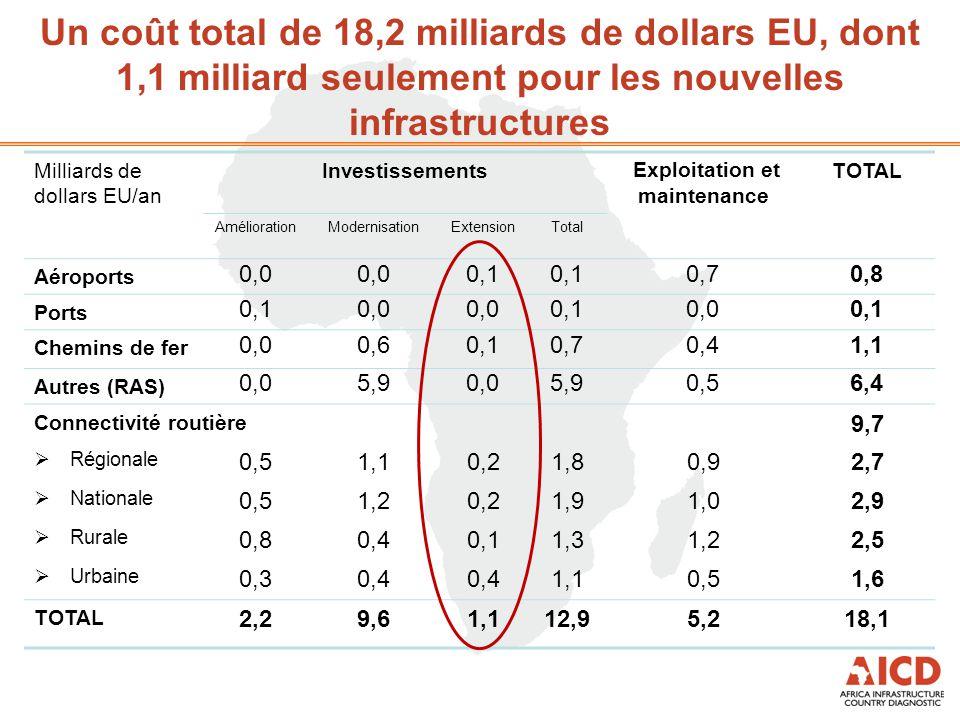 Milliards de dollars EU/an Investissements Exploitation et maintenance TOTAL Amélioration ModernisationExtensionTotal Aéroports 0,0 0,1 0,70,8 Ports 0,10,0 0,10,00,1 Chemins de fer 0,00,60,10,70,41,1 Autres (RAS) 0,05,90,05,90,56,4 Connectivité routière 9,7  Régionale 0,51,10,21,80,92,7  Nationale 0,51,20,21,91,02,9  Rurale 0,80,40,11,31,22,5  Urbaine 0,30,4 1,10,51,6 TOTAL 2,29,61,112,95,218,1 Un coût total de 18,2 milliards de dollars EU, dont 1,1 milliard seulement pour les nouvelles infrastructures Néanmoins, les responsables politiques africains se focalisent souvent sur les nouveaux ports, aéroports et chemins de fer, considérés comme des « projets de prestige »