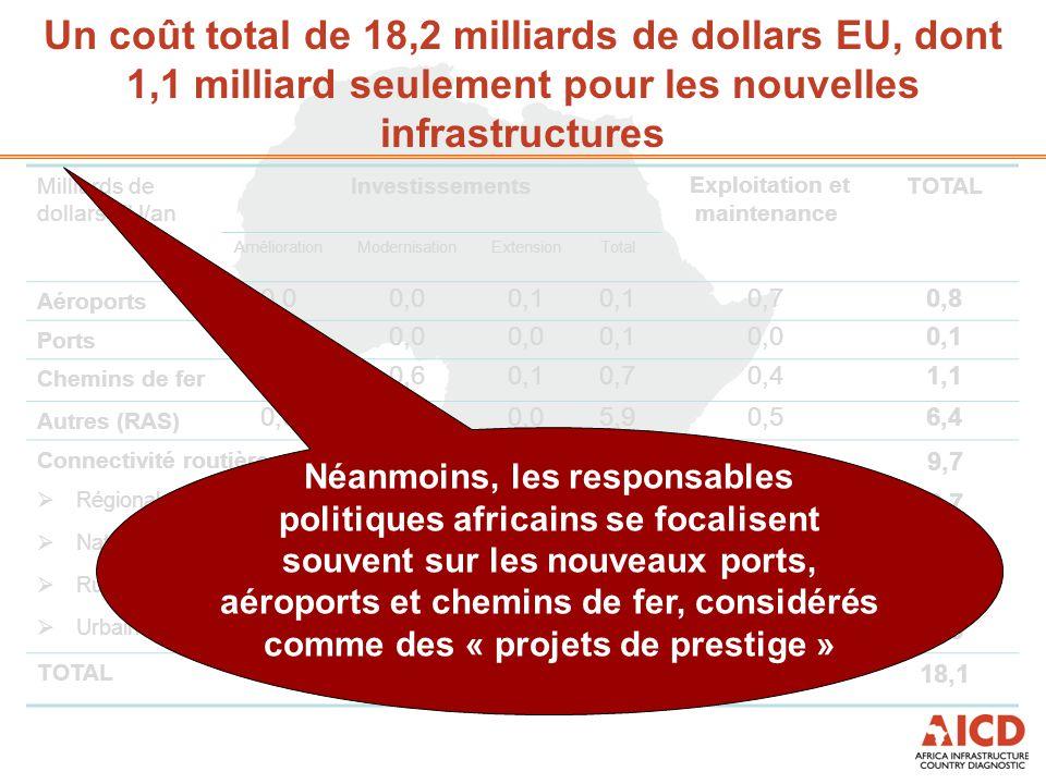 Message clé n°5 Modeste déficit de financement lorsque l'efficacité est entièrement obtenue – sauf dans les États fragiles