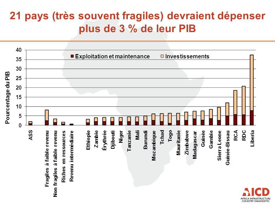 21 pays (très souvent fragiles) devraient dépenser plus de 3 % de leur PIB