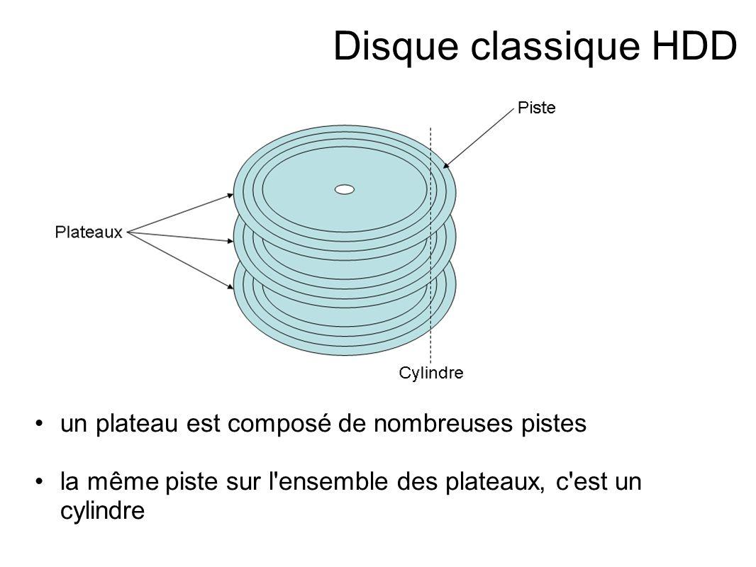 Disque classique HDD Chaque secteur (ou bloc) est identifiable par le plateau, la surface (recto ou verso), le numero de piste un numero de secteur.