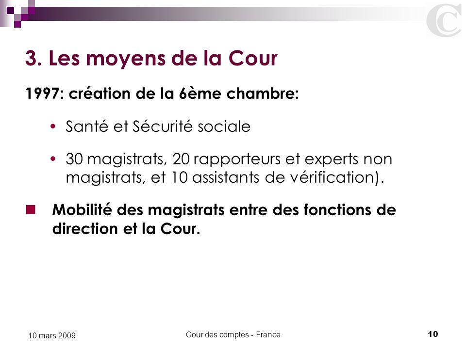 Cour des comptes - France10 10 mars 2009 3. Les moyens de la Cour 1997: création de la 6ème chambre: Santé et Sécurité sociale 30 magistrats, 20 rappo
