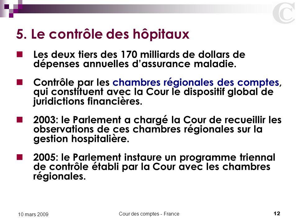 Cour des comptes - France12 10 mars 2009 5. Le contrôle des hôpitaux Les deux tiers des 170 milliards de dollars de dépenses annuelles d'assurance mal