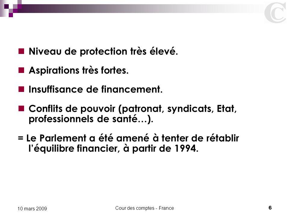 Cour des comptes - France6 10 mars 2009 Niveau de protection très élevé. Aspirations très fortes. Insuffisance de financement. Conflits de pouvoir (pa