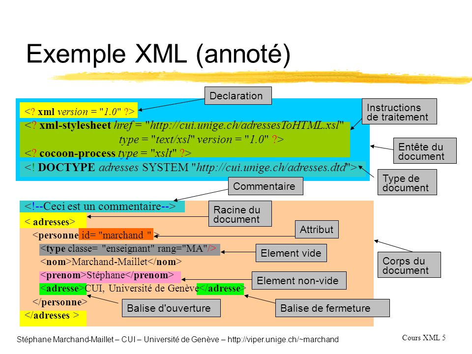 Cours XML 16 Stéphane Marchand-Maillet – CUI – Université de Genève – http://viper.unige.ch/~marchand Requirements lTest cases W3C 6Use Case XMP : Experiences and Exemplars  Use Case TREE : Queries that preserve hierarchy  Use Case SEQ - Queries based on Sequence  Use Case R - Access to Relational Data  Use Case SGML : Standard Generalized Markup Language  Use Case TEXT : Full-text Search  Use Case NS - Queries Using Namespaces  Use Case PARTS - Recursive Parts Explosion  Use Case REF - Queries based on References