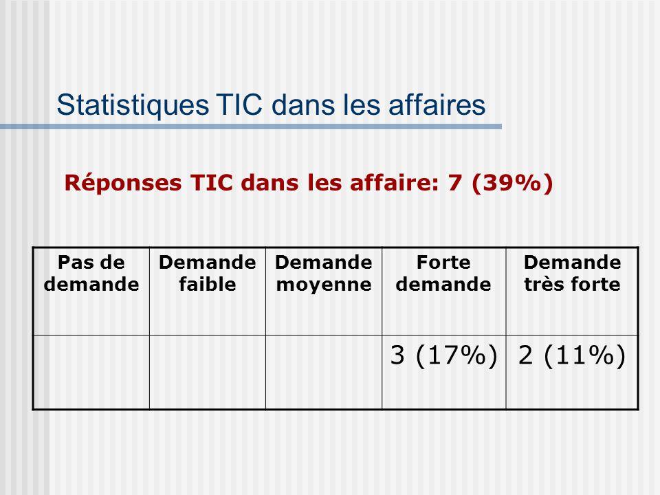Statistiques TIC dans les affaires Pas de demande Demande faible Demande moyenne Forte demande Demande très forte 3 (17%)2 (11%) Réponses TIC dans les affaire: 7 (39%)