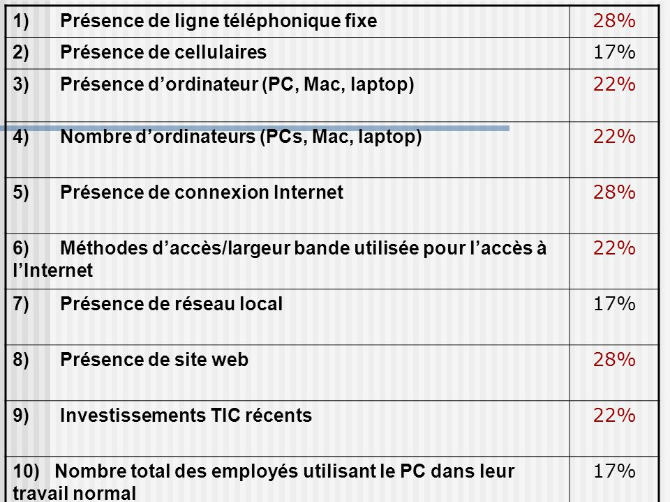 1) Présence de ligne téléphonique fixe 28% 2) Présence de cellulaires 17% 3) Présence d'ordinateur (PC, Mac, laptop) 22% 4) Nombre d'ordinateurs (PCs, Mac, laptop) 22% 5) Présence de connexion Internet 28% 6) Méthodes d'accès/largeur bande utilisée pour l'accès à l'Internet 22% 7) Présence de réseau local 17% 8) Présence de site web 28% 9) Investissements TIC récents 22% 10) Nombre total des employés utilisant le PC dans leur travail normal 17%