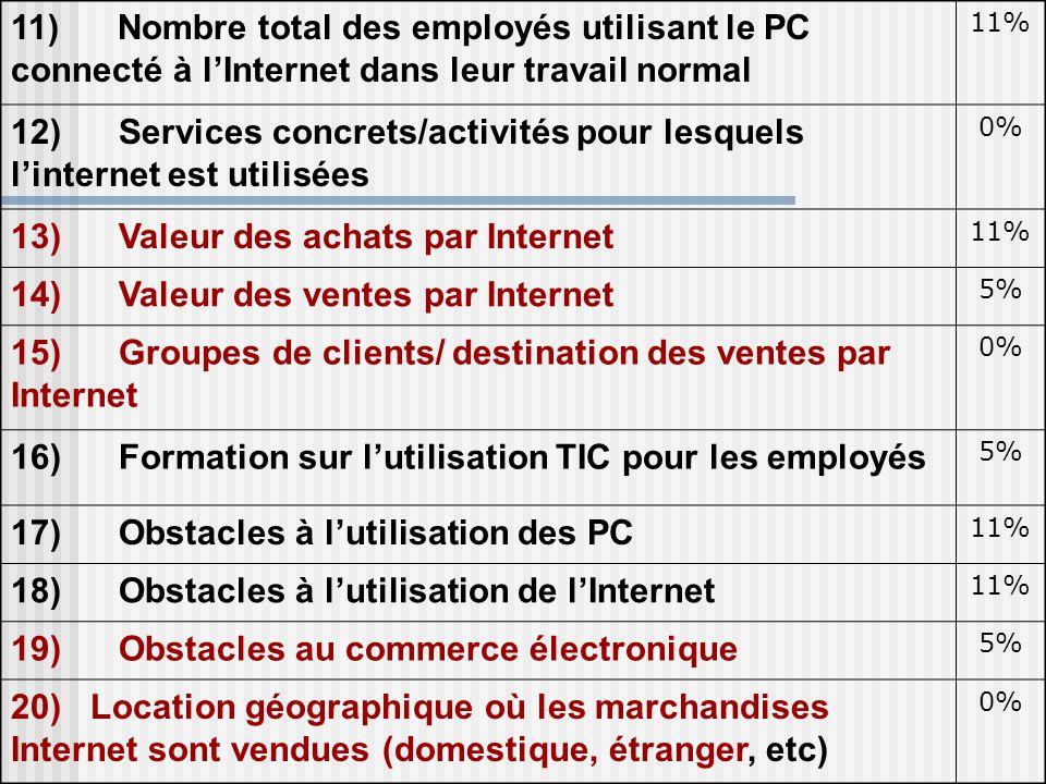 11) Nombre total des employés utilisant le PC connecté à l'Internet dans leur travail normal 11% 12) Services concrets/activités pour lesquels l'inter