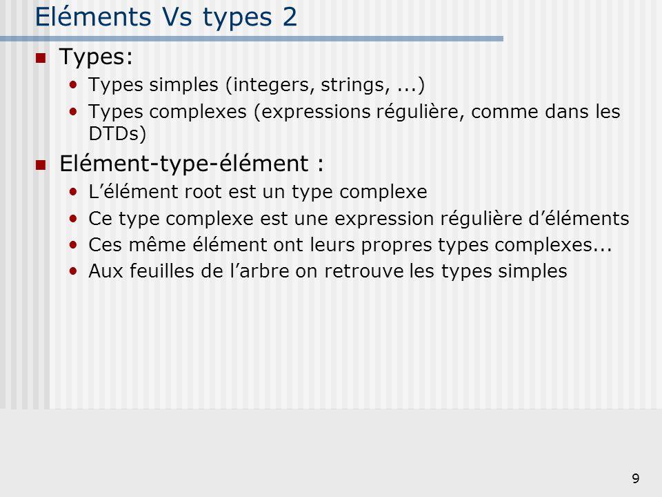 9 Eléments Vs types 2 Types: Types simples (integers, strings,...) Types complexes (expressions régulière, comme dans les DTDs) Elément-type-élément :