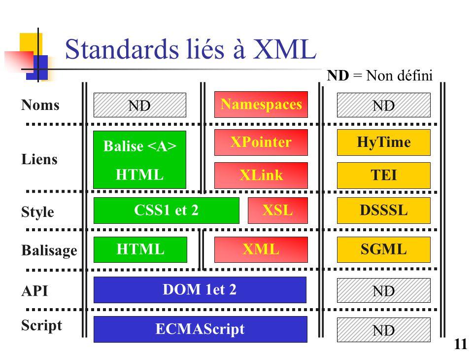 11 Standards liés à XML XSL XLink XPointer Namespaces DOM 1et 2 Liens Style Balisage API SGMLHTML DSSSL TEI HyTime CSS1 et 2 Script ECMAScript Noms XML Balise HTML ND ND = Non défini