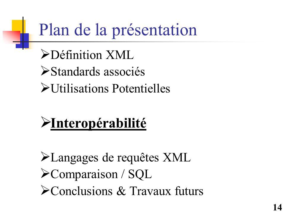 14 Plan de la présentation  Définition XML  Standards associés  Utilisations Potentielles  Interopérabilité  Langages de requêtes XML  Comparais