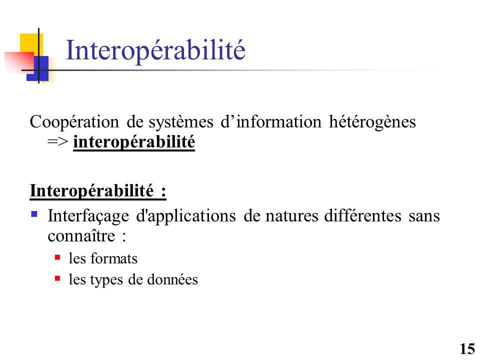 15 Interopérabilité Coopération de systèmes d'information hétérogènes => interopérabilité Interopérabilité :  Interfaçage d applications de natures différentes sans connaître :  les formats  les types de données