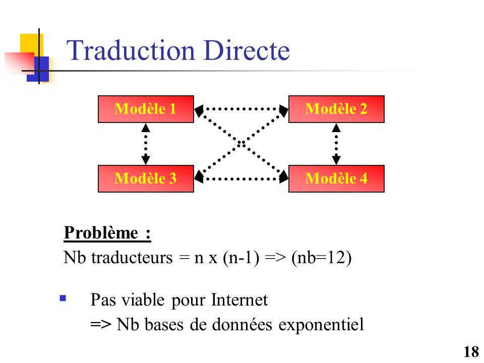 18 Traduction Directe Modèle 1 Modèle 4Modèle 3 Modèle 2 Problème : Nb traducteurs = n x (n-1) => (nb=12)  Pas viable pour Internet => Nb bases de do