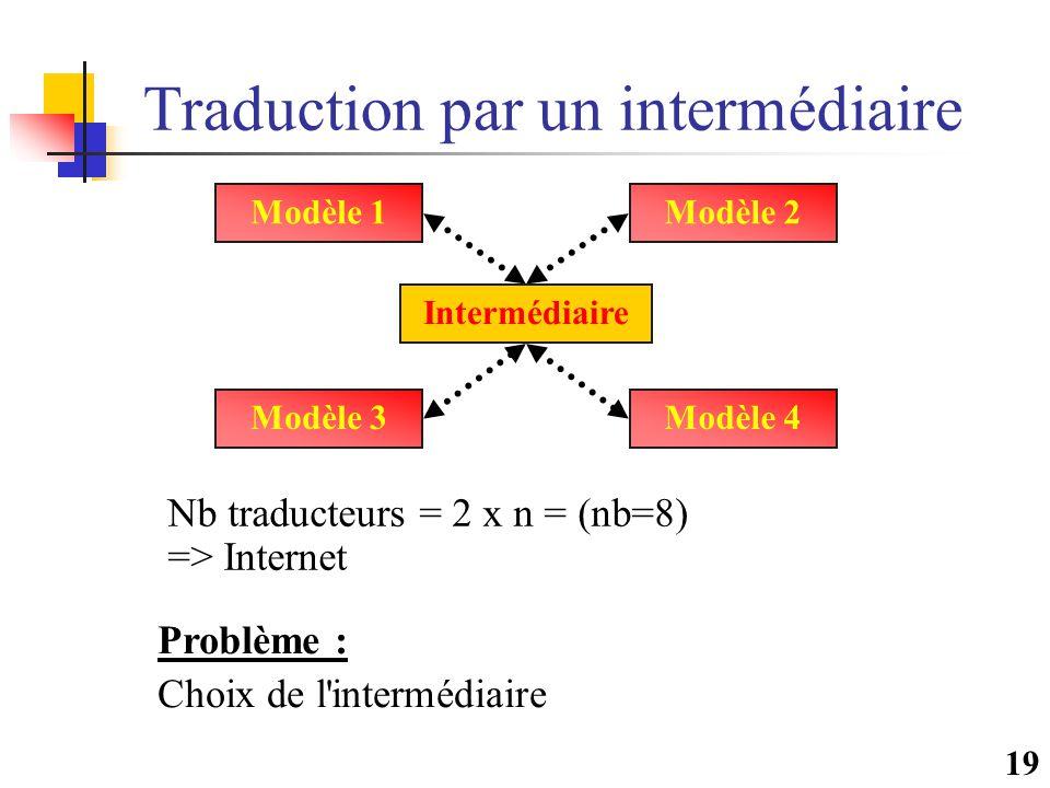 19 Traduction par un intermédiaire Modèle 1 Modèle 4Modèle 3 Modèle 2 Intermédiaire Problème : Choix de l intermédiaire Nb traducteurs = 2 x n = (nb=8) => Internet