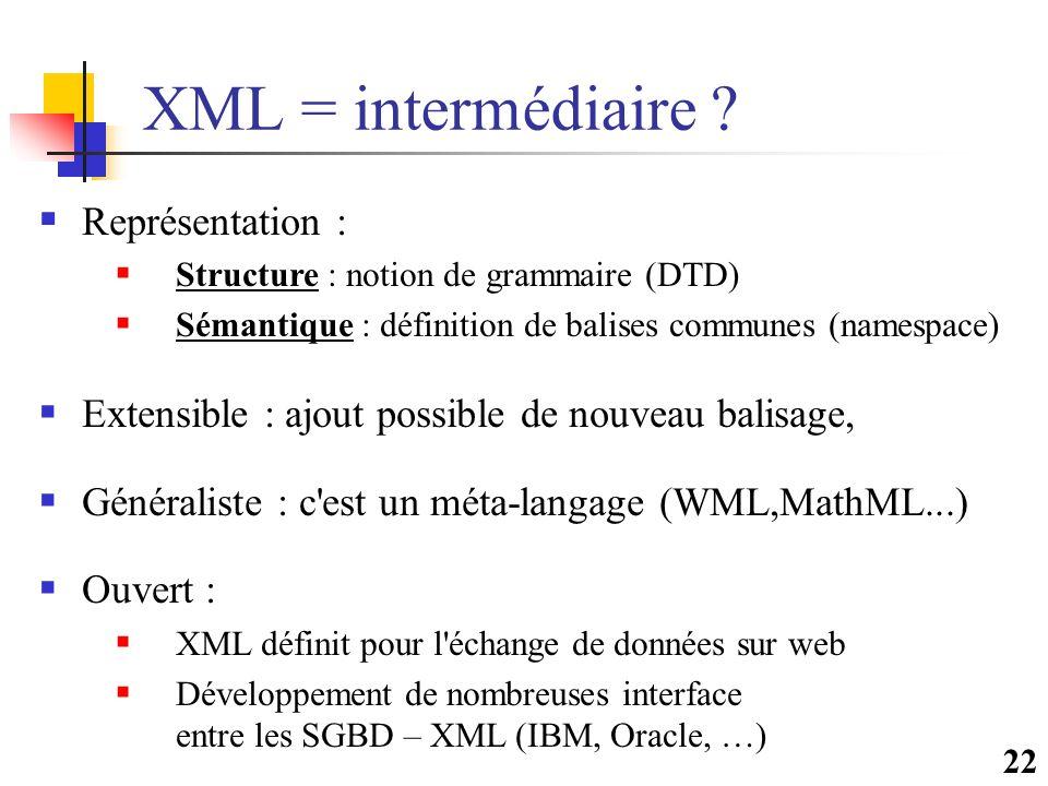 22 XML = intermédiaire ?  Représentation :  Structure : notion de grammaire (DTD)  Sémantique : définition de balises communes (namespace)  Extens