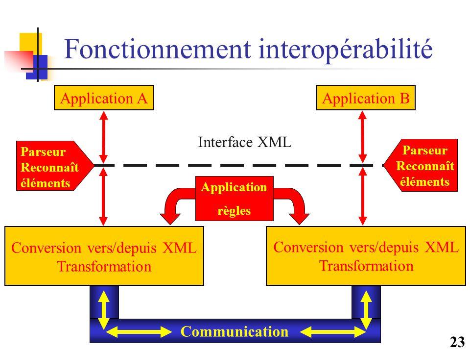 23 Fonctionnement interopérabilité Application AApplication B Interface XML Conversion vers/depuis XML Transformation Conversion vers/depuis XML Trans