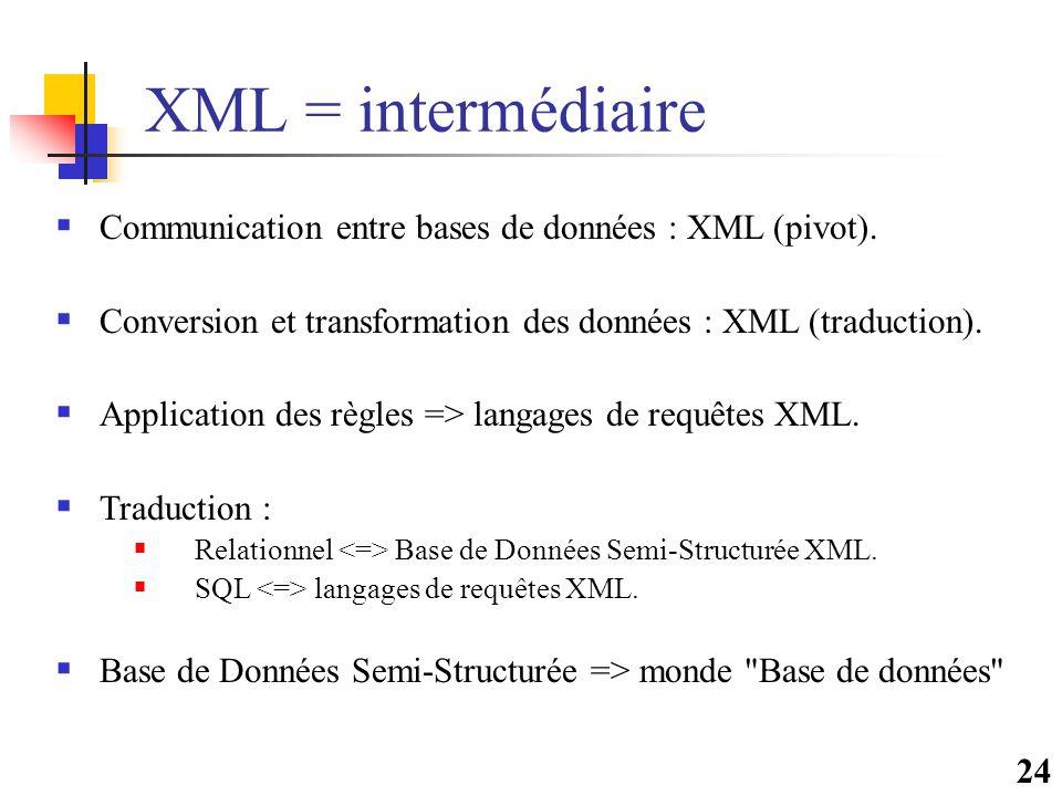 24 XML = intermédiaire  Communication entre bases de données : XML (pivot).  Conversion et transformation des données : XML (traduction).  Applicat