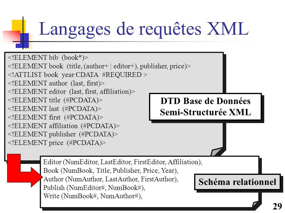 29 Langages de requêtes XML DTD Base de Données Semi-Structurée XML Editor (NumEditor, LastEditor, FirstEditor, Affiliation), Book (NumBook, Title, Publisher, Price, Year), Author (NumAuthor, LastAuthor, FirstAuthor), Publish (NumEditor#, NumBook#), Write (NumBook#, NumAuthor#), Editor (NumEditor, LastEditor, FirstEditor, Affiliation), Book (NumBook, Title, Publisher, Price, Year), Author (NumAuthor, LastAuthor, FirstAuthor), Publish (NumEditor#, NumBook#), Write (NumBook#, NumAuthor#), Schéma relationnel