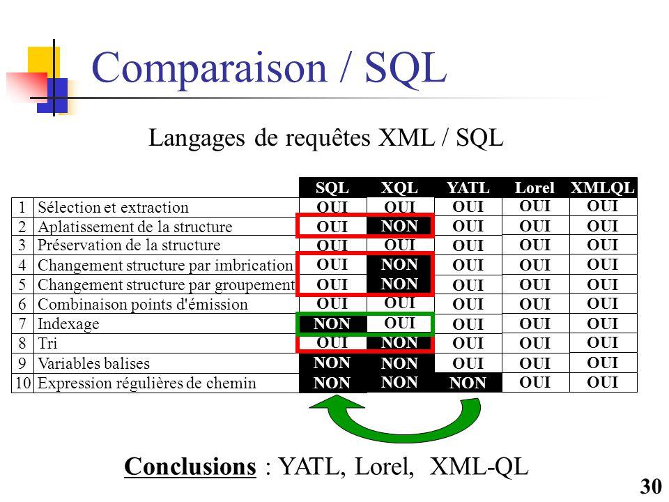 30 Comparaison / SQL OUI NON YATL OUI XMLQL OUI Lorel OUI NON OUI NON SQL Conclusions : YATL, Lorel, XML-QL Langages de requêtes XML / SQL Sélection et extraction Aplatissement de la structure Préservation de la structure Changement structure par imbrication Changement structure par groupement Combinaison points d émission Indexage Tri Variables balises Expression régulières de chemin 1 2 3 4 5 6 7 8 9 10 OUI NON XQL OUI NON OUI NON OUI