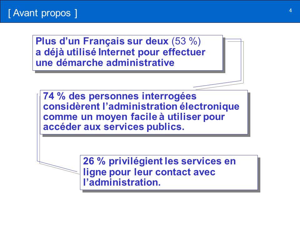4 Plus d'un Français sur deux (53 %) a déjà utilisé Internet pour effectuer une démarche administrative Plus d'un Français sur deux (53 %) a déjà util