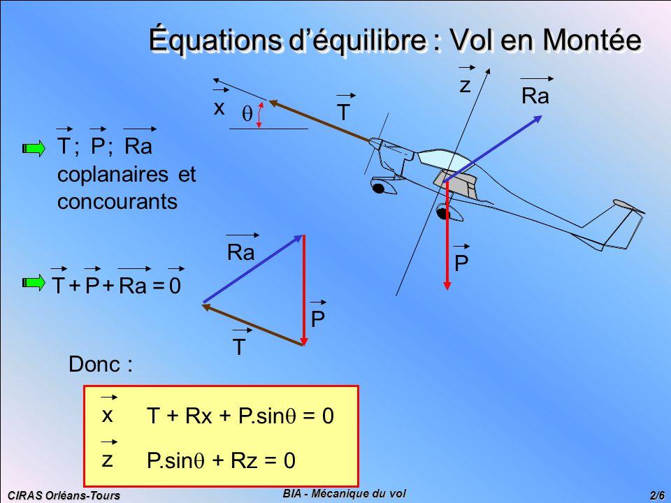 CIRAS Orléans-Tours 2/6 BIA - Mécanique du vol Équations d'équilibre : Vol en Montée Donc : x T + Rx + P.sin  = 0 z P.sin  + Rz = 0 RaTP;; coplanaires et concourants RaTP++=0 P T P T x z 