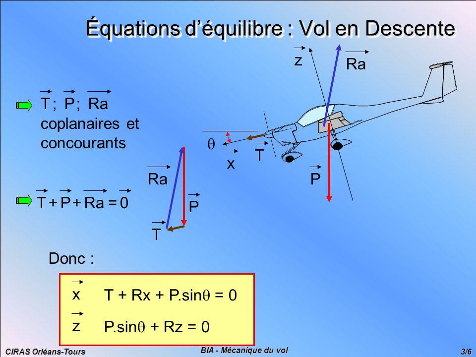 CIRAS Orléans-Tours 3/6 BIA - Mécanique du vol Équations d'équilibre : Vol en Descente Donc : x T + Rx + P.sin  = 0 z P.sin  + Rz = 0 RaTP;; coplanaires et concourants RaTP++=0 P T P x z T 