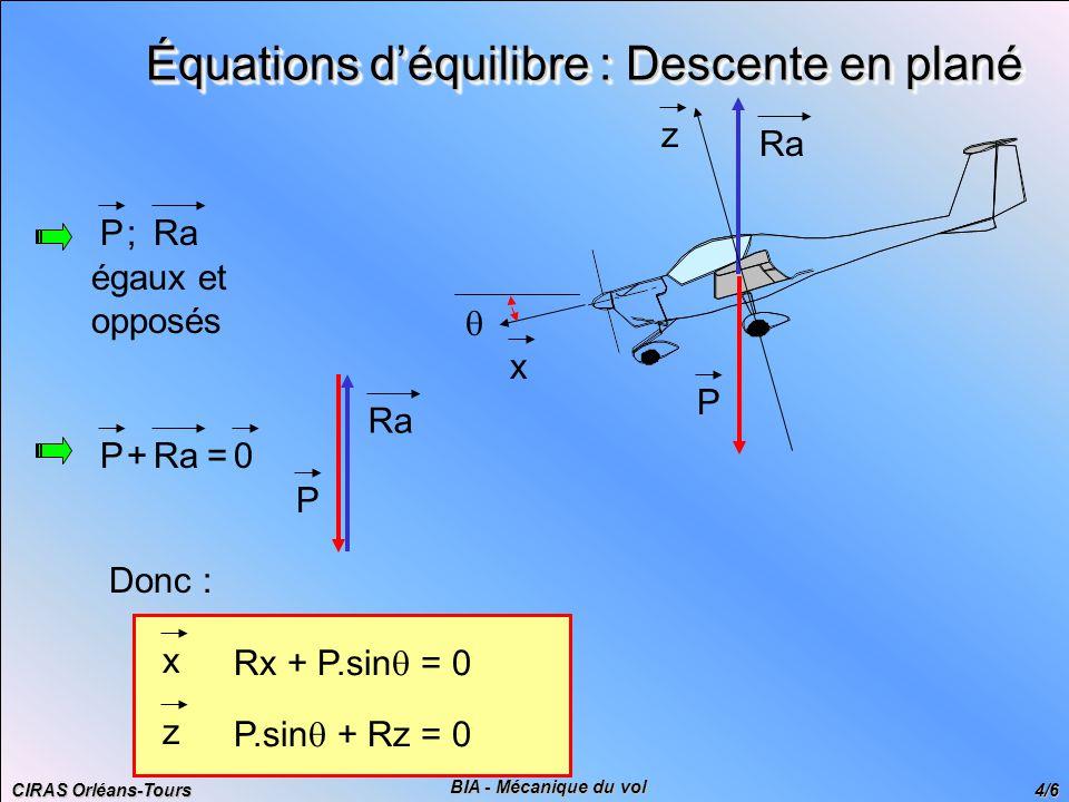 CIRAS Orléans-Tours 4/6 BIA - Mécanique du vol Équations d'équilibre : Descente en plané Donc : x Rx + P.sin  = 0 z P.sin  + Rz = 0 RaP; égaux et opposés P Ra x z  P+=0 P