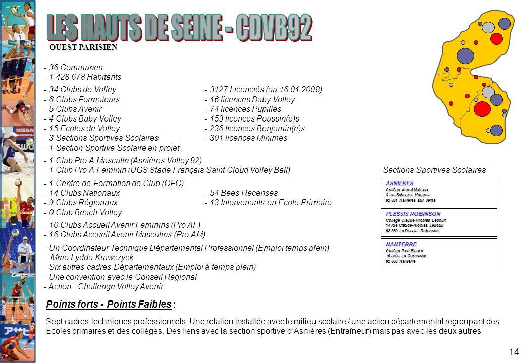 14 OUEST PARISIEN - 36 Communes - 1 428 678 Habitants - 34 Clubs de Volley- 3127 Licenciés (au 16.01.2008) - 6 Clubs Formateurs - 16 licences Baby Vol