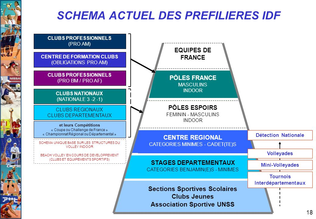 18 SCHEMA ACTUEL DES PREFILIERES IDF CLUBS REGIONAUX CLUBS DEPARTEMENTAUX et leurs Compétitions « Coupe ou Challenge de France » « Championnat Régiona